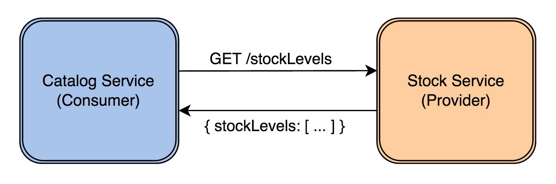 Service API Example