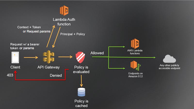 An architectural diagram of an AWS Lambda Authorizer.